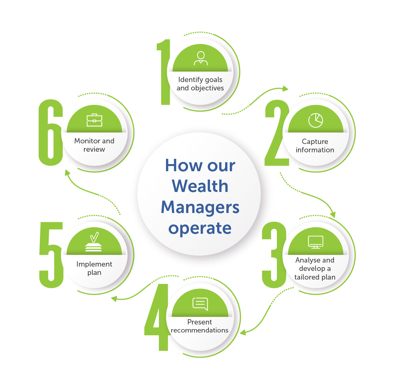 INFOGRAPHIC_The way our wealth managers operate_v2-01