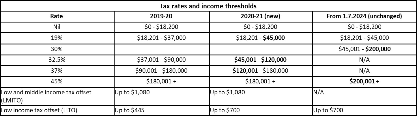 Tax rates and income thresholds_BRIAN-RICHARDS-budget-tax-summary
