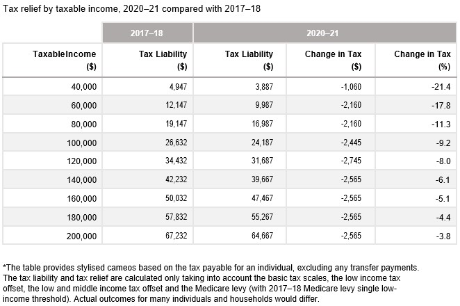 Tax Relief by taxable income, 2020-21 compared with 2017-18